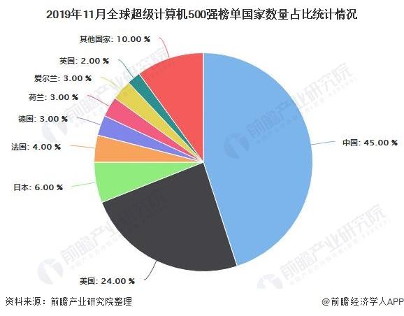 2019年11月全球超级计算机500强榜单国家数量占比统计情况