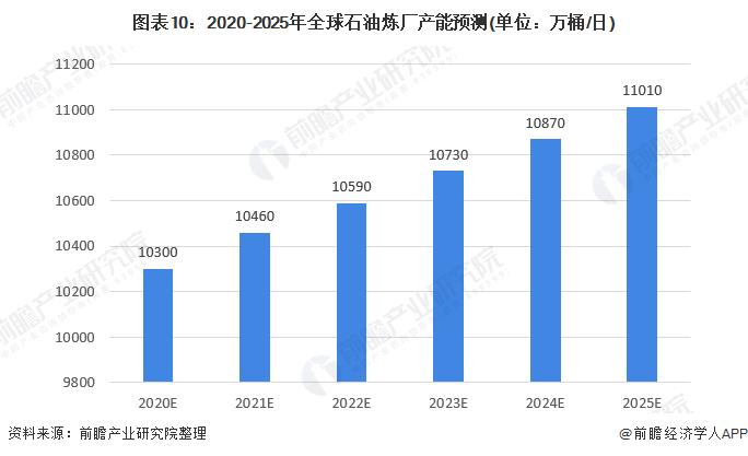 图表10:2020-2025年全球石油炼厂产能预测(单位:万桶/日)