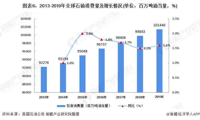 图表6:2013-2019年全球石油消费量及增长情况(单位:百万吨油当量,%)