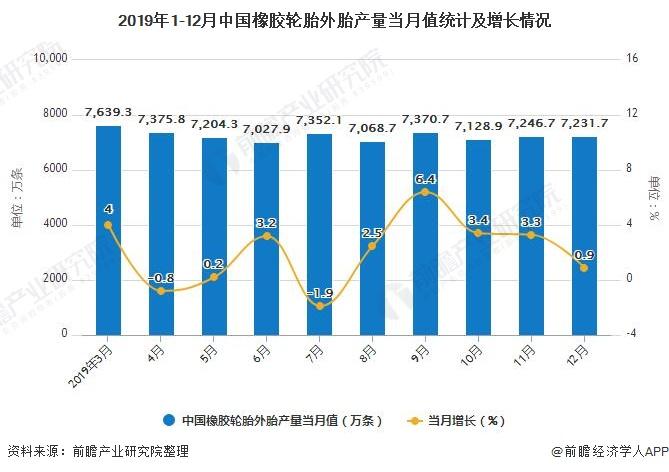 2019年1-12月中国橡胶轮胎外胎产量当月值统计及增长情况