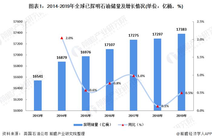 图表1:2014-2019年全球已探明石油储量及增长情况(单位:亿桶,%)
