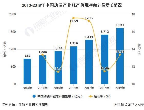 2013-2019年中国动漫产业总产值规模统计及增长情况