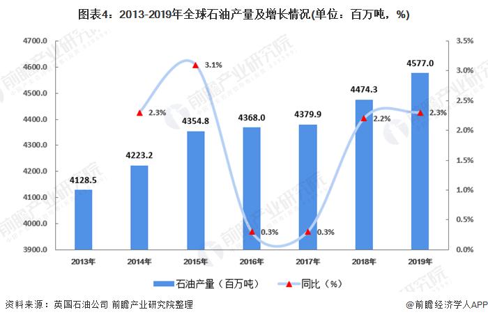 图表4:2013-2019年全球石油产量及增长情况(单位:百万吨,%)