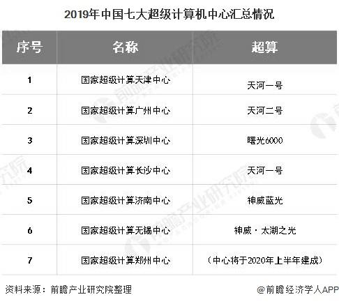 2019年中国七大超级计算机中心汇总情况