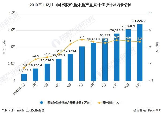 2019年1-12月中国橡胶轮胎外胎产量累计值统计及增长情况
