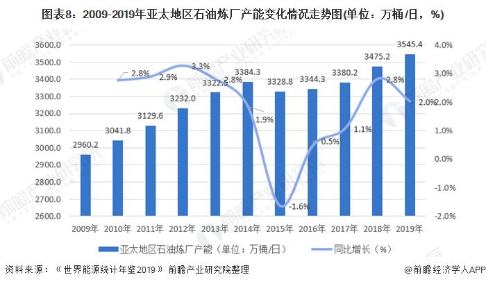 图表8:2009-2019年亚太地区石油炼厂产能变化情况走势图(单位:万桶/日,%)