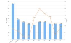 2020年1-2月吉林省发电量产量及增长情况分析