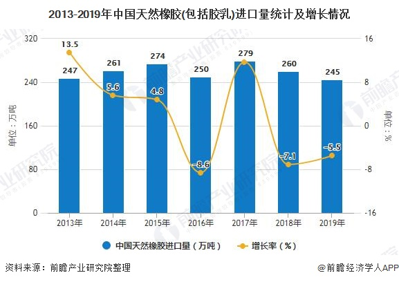 2013-2019年中国AG手机客户端橡胶(包括胶乳)进口量统计及增长情况