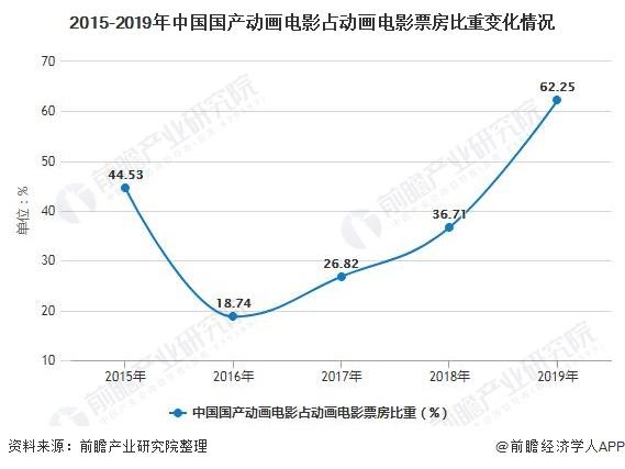 2015-2019年中国国产动画影片占动画影片票房比重变化情况