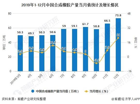 2019年1-12月中国AG手机客户端橡胶产量当月值统计及增长情况