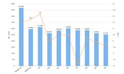 2020年1-2月我国<em>印刷</em>电路出口量及金额增长情况分析