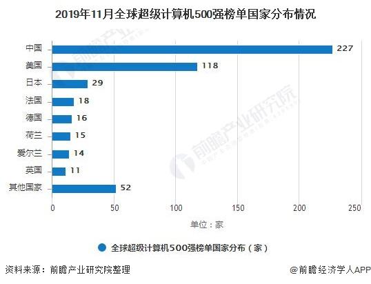2019年11月全球超级计算机500强榜单国家分布情况