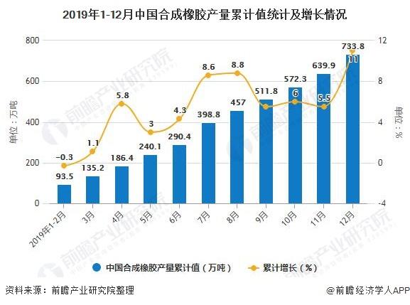 2019年1-12月中国AG手机客户端橡胶产量累计值统计及增长情况