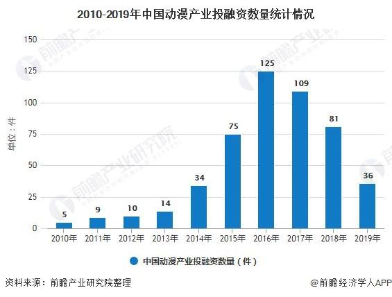 2010-2019年中国动漫产业投融资数量统计情况