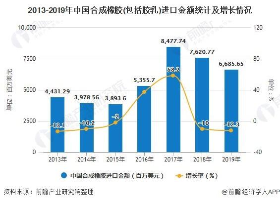 2013-2019年中国AG手机客户端橡胶(包括胶乳)进口金额统计及增长情况