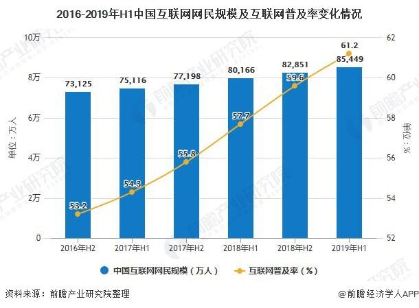 2016-2019年H1中国互联网网民规模及互联网普及率变化情况