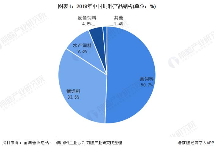 图表1:2019年中国饲料产品结构(单位:%)
