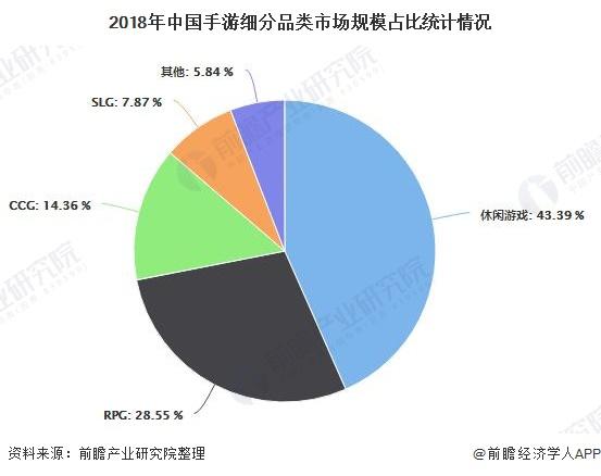 2018年中国手游细分品类市场规模占比统计情况
