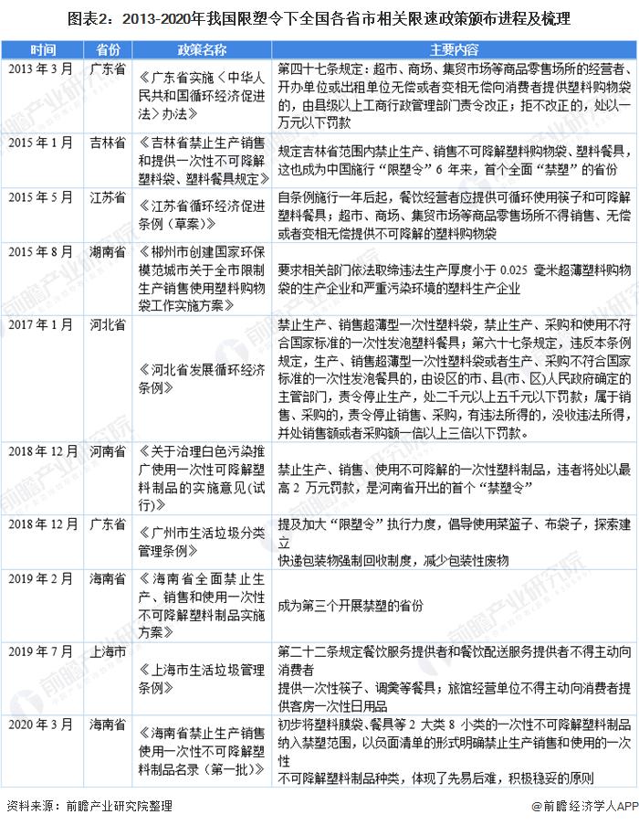 图表2:2013-2020年我国限塑令下全国各省市相关限速政策颁布进程及梳理