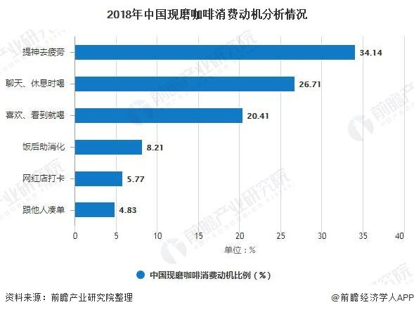 2018年中国现磨咖啡消费动机分析情况
