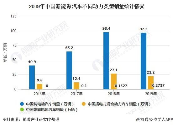 2019年中国新能源汽车不同动力类型销量统计情况