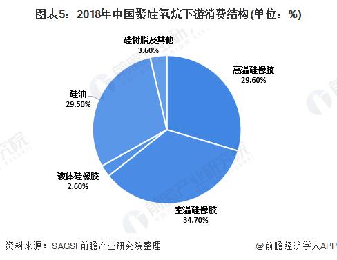图表5:2018年中国聚硅氧烷下游消费结构(单位:%)