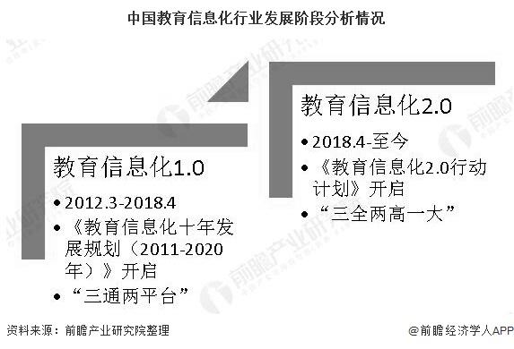 中国教育信息化行业发展阶段分析情况