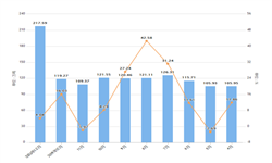 2020年1-2月吉林省粗钢产量及增长情况分析