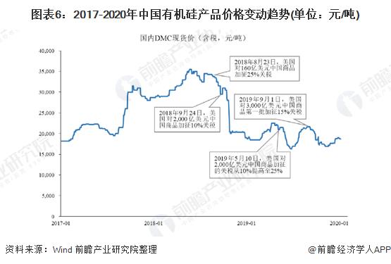 图表6:2017-2020年中国有机硅产品价格变动趋势(单位:元/吨)