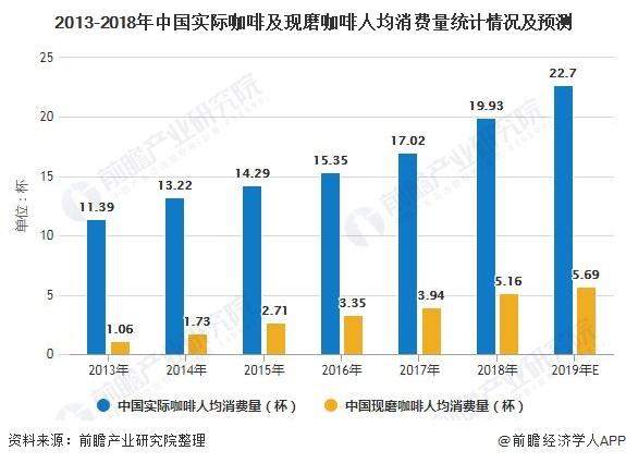 2013-2018年中国实际咖啡及现磨咖啡人均消费量统计情况及预测