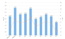 2020年1-2月河北省十种有色金属产量及增长情况分析