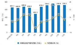2019年中国<em>洗衣机</em>行业市场分析:产量超7400万台 出口量将近2600万台