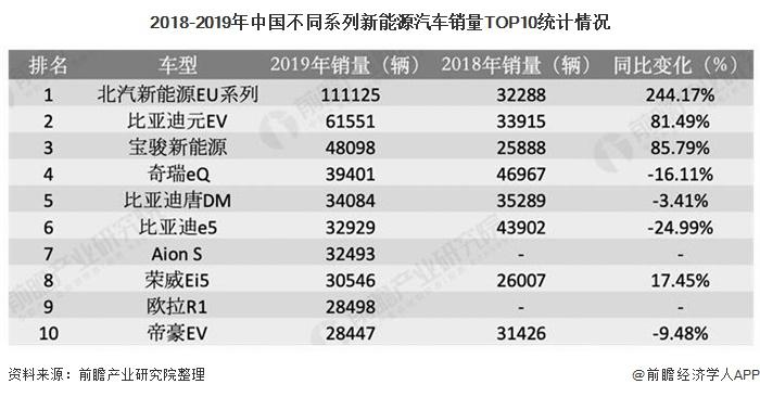 2018-2019年中国不同系列新能源汽车销量TOP10统计情况