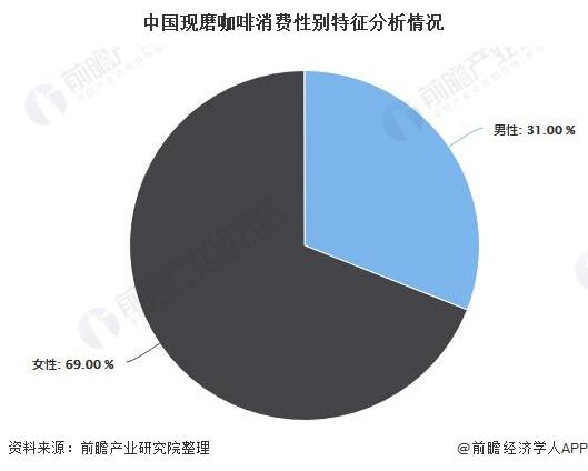中国现磨咖啡消费性别特征分析情况