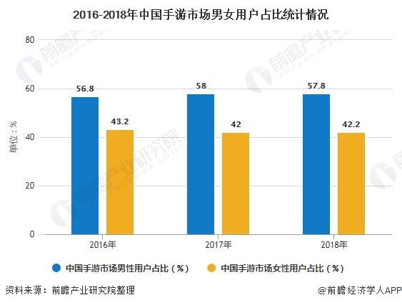 2016-2018年中国手游市场男女用户占比统计情况