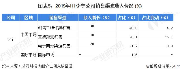 圖表5:2019年H1李寧公司銷售渠道收入情況 (%)