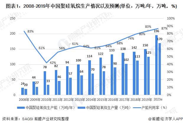 图表1:2008-2019年中国聚硅氧烷生产情况以及预测(单位:万吨/年,万吨,%)