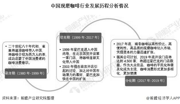 中国现磨咖啡行业发展历程分析情况