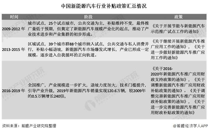 中国新能源汽车行业补贴政策汇总情况