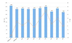 2020年1-2月我国洗衣机出口量及金额增长情况分析