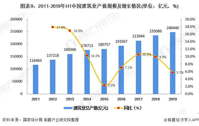 图表9:2011-2019年H1中国建筑业产值规模及增长情况(单位:亿元,%)