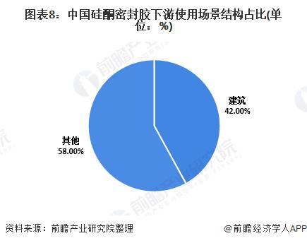 图表8:中国硅酮密封胶下游使用场景结构占比(单位:%)