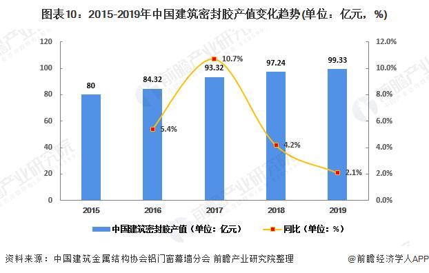 图表10:2015-2019年中国建筑密封胶产值变化趋势(单位:亿元,%)