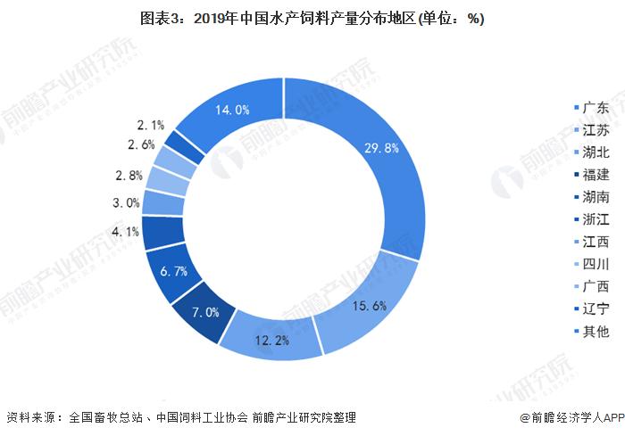 图表3:2019年中国水产饲料产量分布地区(单位:%)