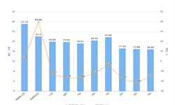 2020年1-2月内蒙古铝材产量及增长情况分析