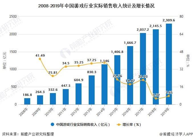 2008-2019年中国游戏行业实际销售收入统计及增长情况