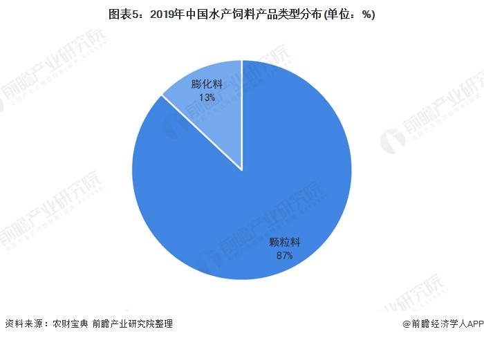 图表5:2019年中国水产饲料产品类型分布(单位:%)
