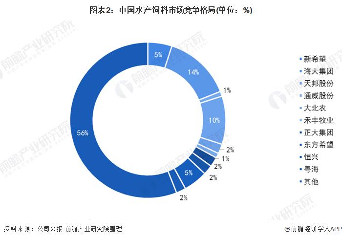 图表2:中国水产饲料市场竞争格局(单位:%)