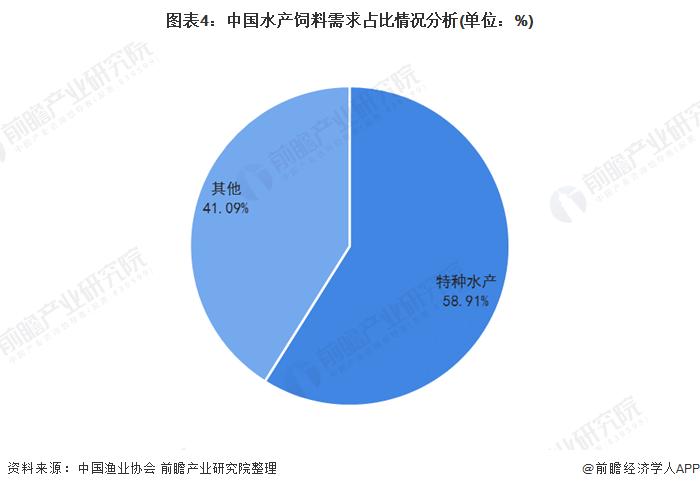 图表4:中国水产饲料需求占比情况分析(单位:%)