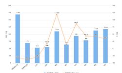 2020年1-2月我国肥料进口量及金额增长情况分析